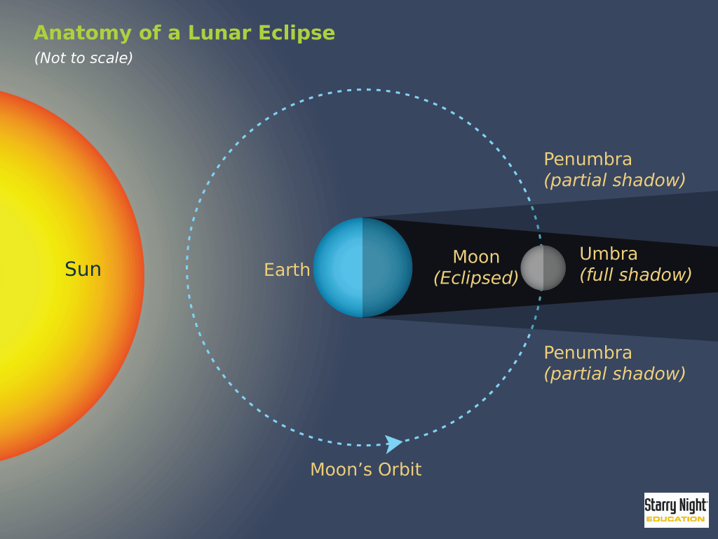 Five Facts About Lunar Eclipses, Ahead of Saturdays Blood Moon.